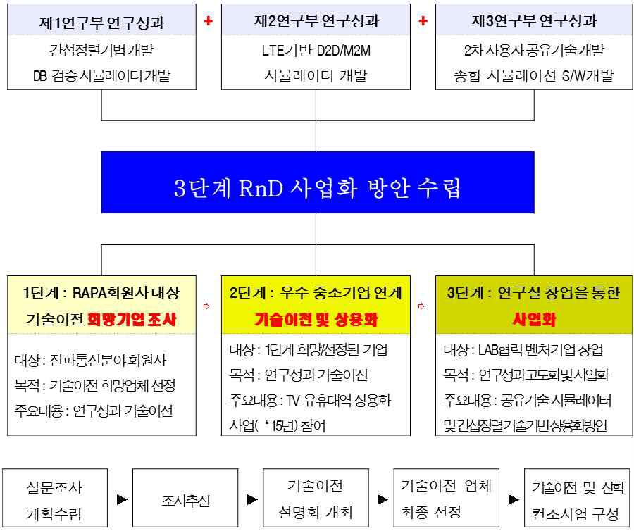 3단계 RnD 사업화 방안 전략