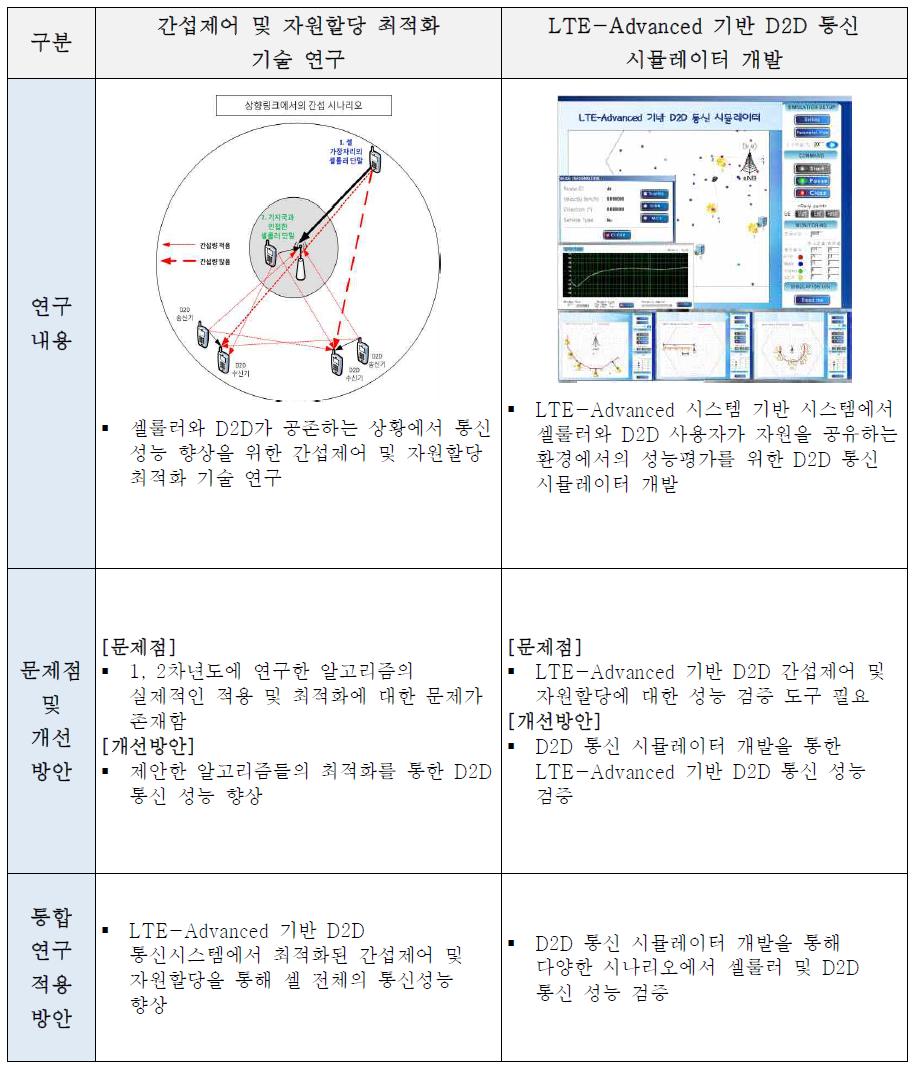 제2세부 연구부 차년도 연구예정 내역(셀룰러 D2D 기술)