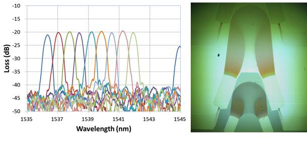500 nm SOI 기반 AWG 와 스펙트럼