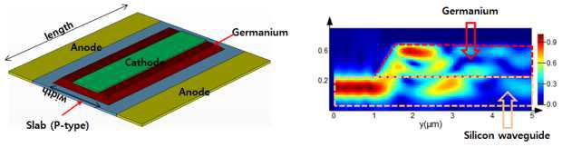 Germanium 수광 소자 구조 및 evanescent coupling