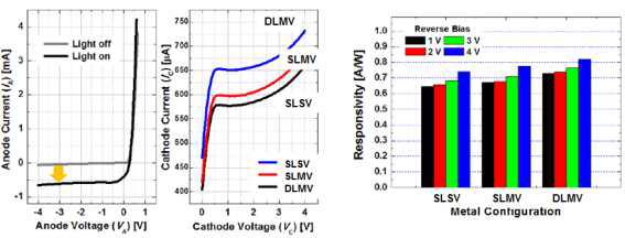 전극 구조에 따른 수광 소자의 반응도 특성