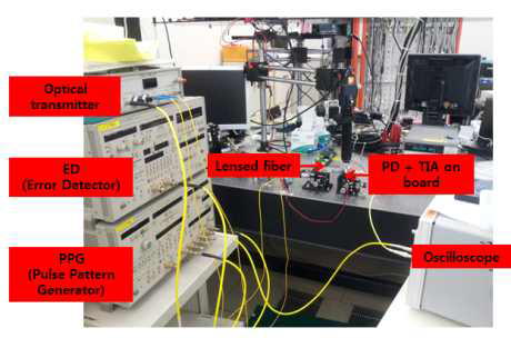 수광 소자 + TIA 성능 시험 구성