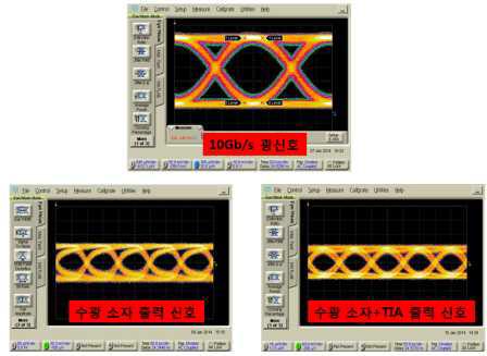 10 Gb/s급 광신호에 대한 출력 아이다이어그램