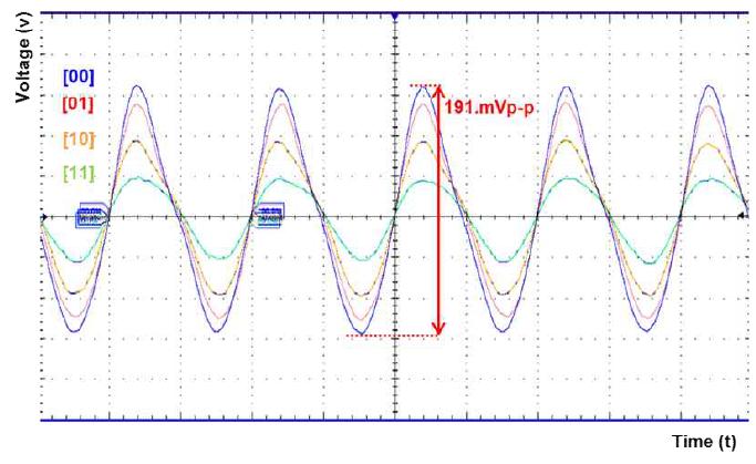 Dynamic Range 측정