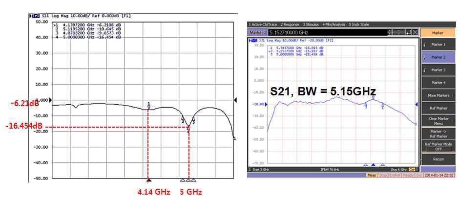S11(입력반사계수, S21(이득 vs. 주파수 특성)