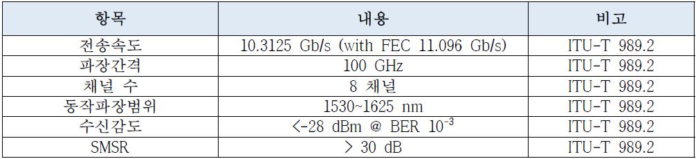 CMOS 포토닉스-전자소자 통합 모듈 요구사항 정의