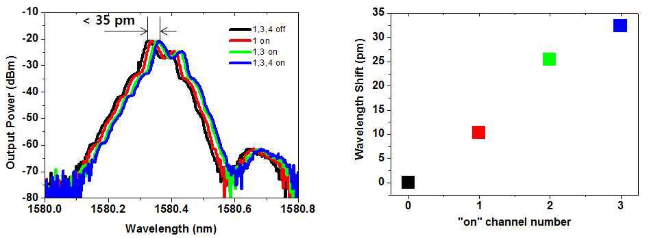 Thermal crosstalk 확인을 위한 파장 측정(좌) 및 파장 변화 그래프(우)