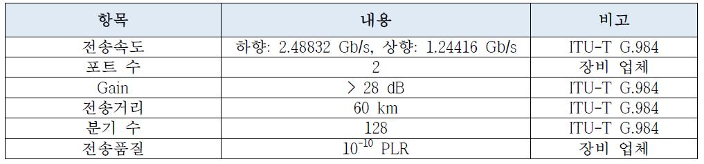 양산형 GPON Reach Extender 요구사항.