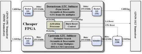 양산형 GPON Reach Extender라인카드 설계 구조.