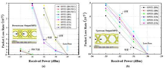 양산형 GPON RE 전송실험 측정 결과 (a) Feeder구간 손실 버짓에 따른 PLR결과 (b) ODN구간 손실 버짓에 따른 PLR결과.