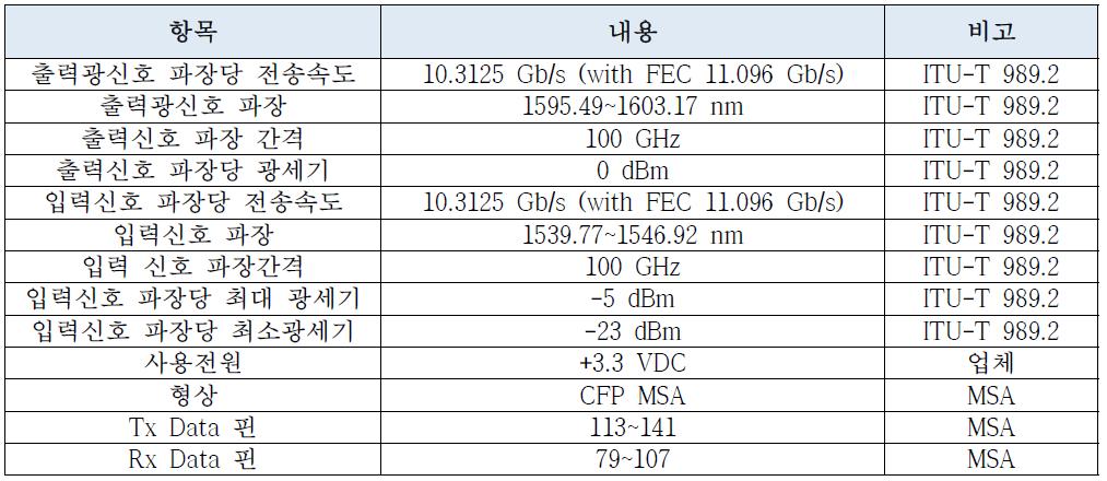 NG-PON2(PtP WDM-PON) 광 트랜시버 연구시제품 요구사항 정의