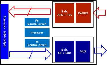 OLT 광 트랜시버 연구시제품 내부 기능 블록