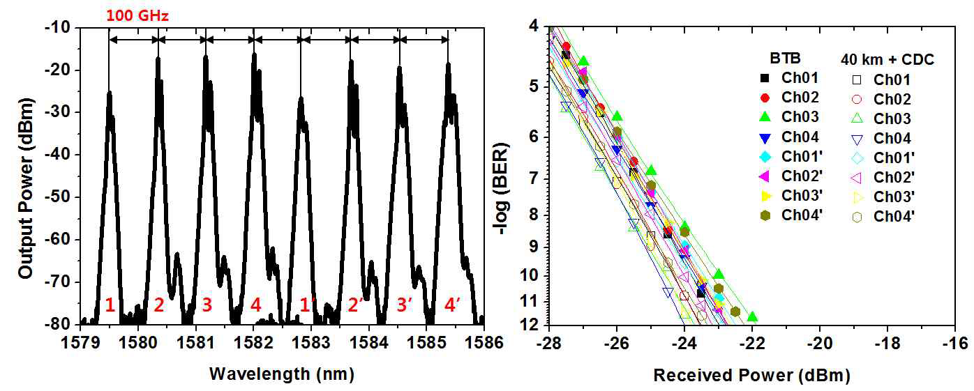 8채널의 파장 스펙트럼(좌) 및 40 km 전송 전·후의 BER 곡선(우)