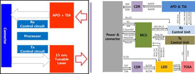 ONU 광트랜시버 연구 시제품 블록다이어그램 및 설계 구조