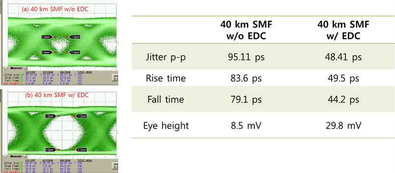 EDC 기능 적용 전·후의 특성 비교