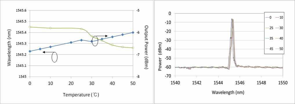 온도 변화에 따른 파장 및 출력 광파워 변화 측정 결과