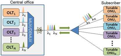 파장가변 레이저 기반 NG-PON2 링크 구조