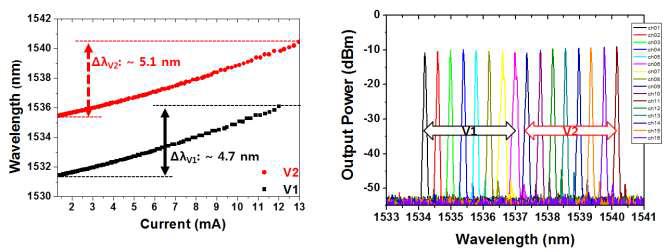 주입전류에 따른 피크 파장변화(좌) 및 16채널 발진 스펙트럼(우)