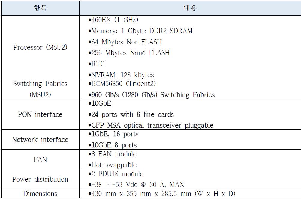 OLT 시스템 플랫폼 연구시제품 요구사항 및 제원.