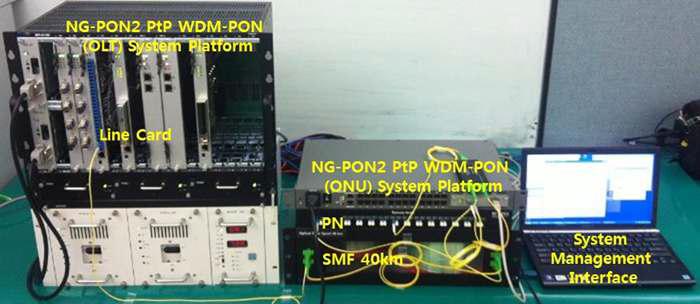 NG-PON2(PtP WDM-PON) OLT, ONU 시스템 플랫폼