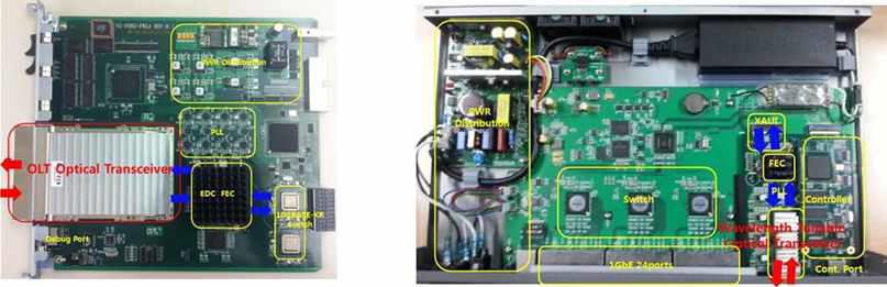 NG-PON2 (PtP WDM-PON) OLT 광 트랜시버 실장된 OLT 플랫폼의 라인카드(좌), 10G 광송신 -10G 광수신 ONU 광트랜시버 실장된 ONU 플랫폼(우)