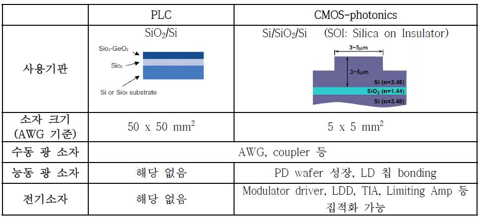 실리카 PLC 기술과 CMOS 포토닉스 기술의 개념 차이