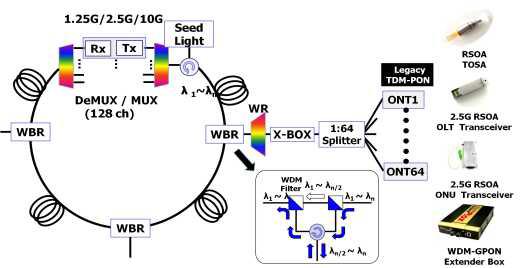 메트로-액세스 전광통합망 기술개발 사업 결과물