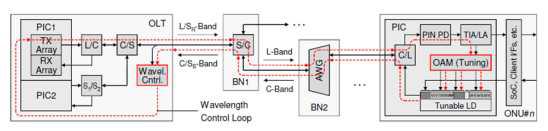 ADVA Optical Networking 사의 WDM-PON 기술