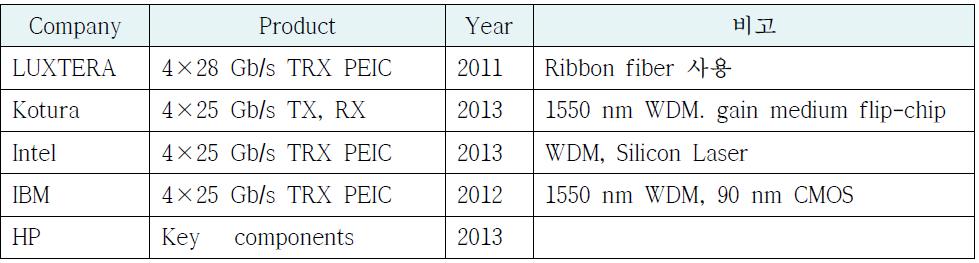 CMOS Photonics 기술 개발 현황