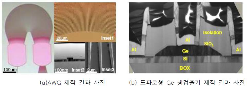 싱가포르 IME와 중국 Jimilm 대학교 연구팀의 AWG 및 Ge 광검출기