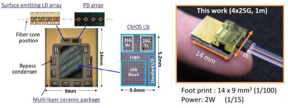 Opnext사의 100GbE 광송수신 블록내부도 및 100GbE 광송수신 블록