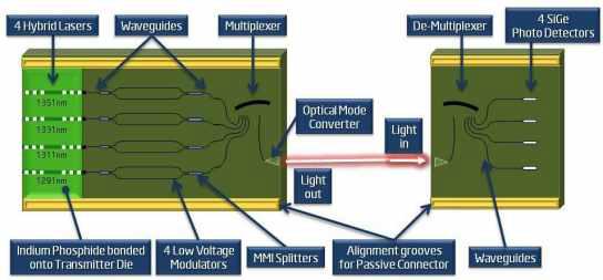 4채널 CWDM 광송신기 및 광수신기