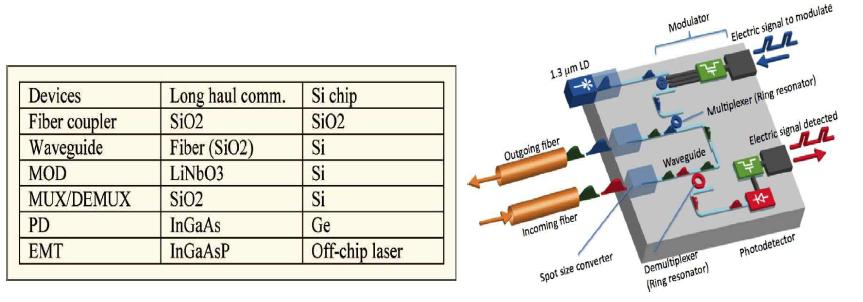 Si Photonics 기술을 이용한 TDM-PON ONU용 광송수신부
