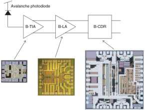 NTT의 10G-EPON용 burst-mode 수신모듈