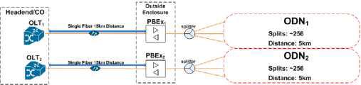 BHN MSO망의 PBEx 적용 구성도