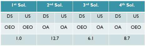 1G-EPON PBEx 구현 방법에 따른 Cost 비교