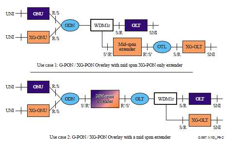 XG-PON에서의 Reach Extender 적용 방법