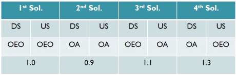비대칭형 10/1G-EPON PBEx 구현 방법에 따른 Cost 비교