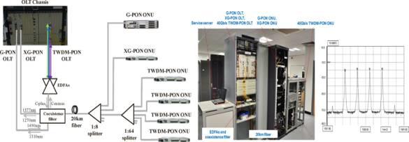 Huawei에서 시연한 TWDM-PON 프로토타입 시스템