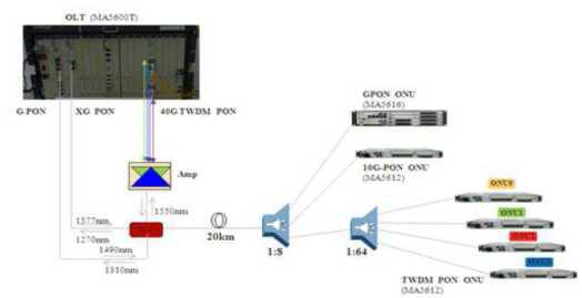 G-PON 및 XG-PON과 상호운용 가능한 40 Gb/s TWDM-PON 프로토타입