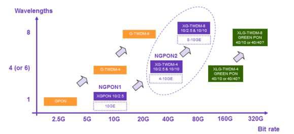 TDMA-PON 진화방향