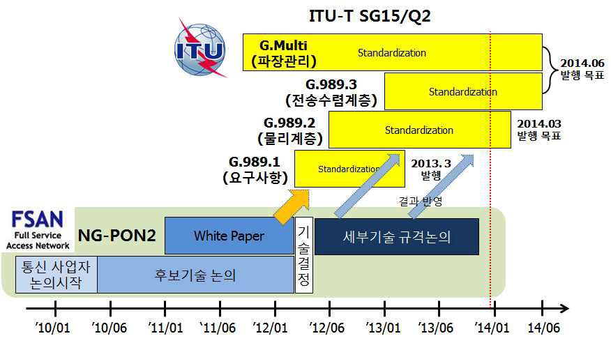 ITU-T 및 FSAN의 NG-PON2 표준화 일정