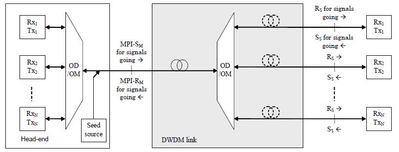 ITU-T G.698.3 표준의 Reference Diagram