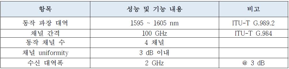 TWDM-PON용 파장가변 광수신 요구사항