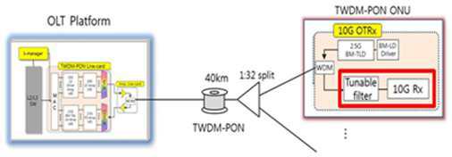 TWDM-PON 링크 구조 중 파장 가변 수신부
