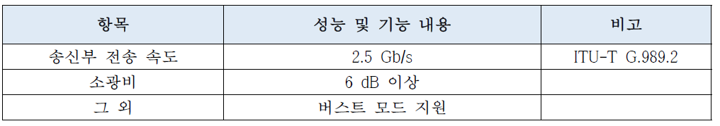 TWDM-PON용 파장가변 광송신 요구사항