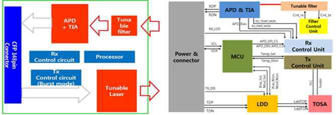 TWDM-PON용 2.5 Gb/s Burst 파장가변 광송신-파장가변 10 Gb/s 광수신 연구시제품 블록다이어그램 및 설계 구조