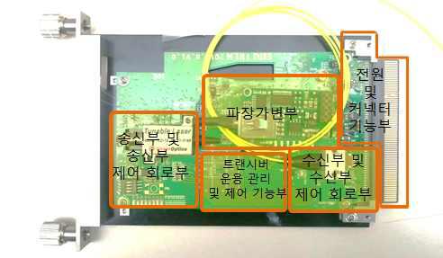 TWDM-PON용 2.5 Gb/s Burst 파장가변 광송신-파장가변 10 Gb/s 광수신 연구시제품