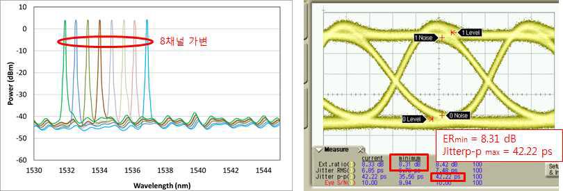 8채널 가변 특성 (왼쪽)과 측정 아이다이어그램 (오른쪽)