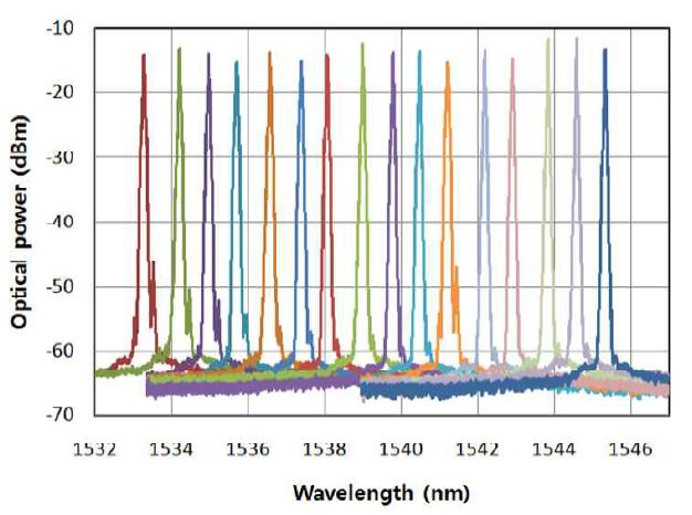 XMD TOSA의 16채널 가변채널 특성